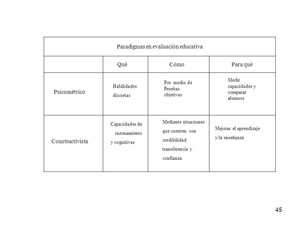 45 Paradigmas en evaluación educativa Qué Cómo Para qué Psicométrico Constructivista Habilidades discretas Capacidades de razonamiento y cognitivas Po
