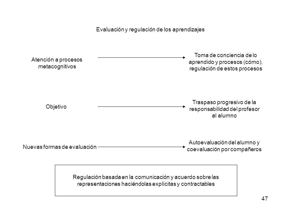 47 Atención a procesos metacognitivos Toma de conciencia de lo aprendido y procesos (cómo), regulación de estos procesos Evaluación y regulación de lo