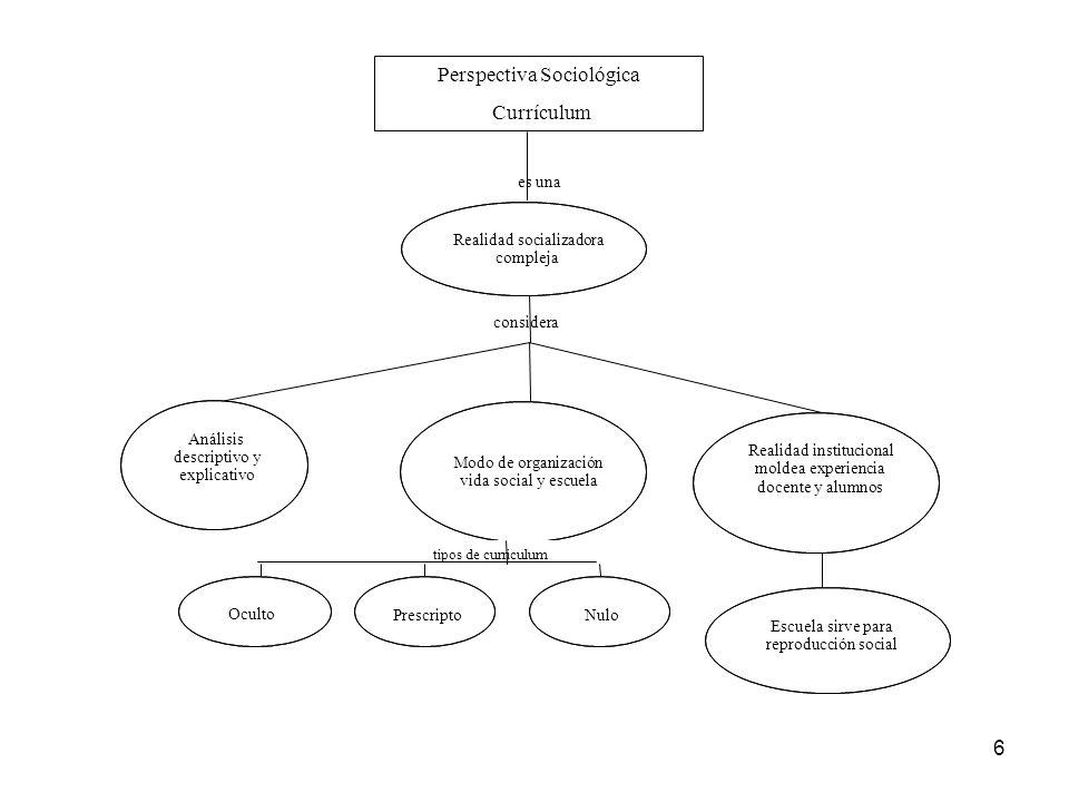 6 Perspectiva Sociológica Currículum es una Realidad socializadora compleja considera Análisis descriptivo y explicativo Modo de organización vida soc