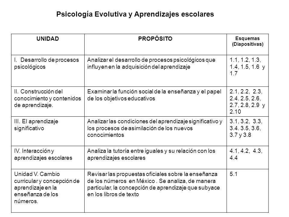 UNIDADPROPÓSITO Esquemas (Diapositivas) I. Desarrollo de procesos psicológicos Analizar el desarrollo de procesos psicológicos que influyen en la adqu