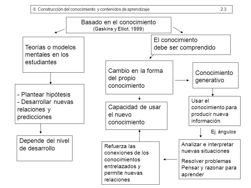 Basado en el conocimiento (Gaskins y Elliot, 1999) Teorías o modelos mentales en los estudiantes - Plantear hipótesis - Desarrollar nuevas relaciones