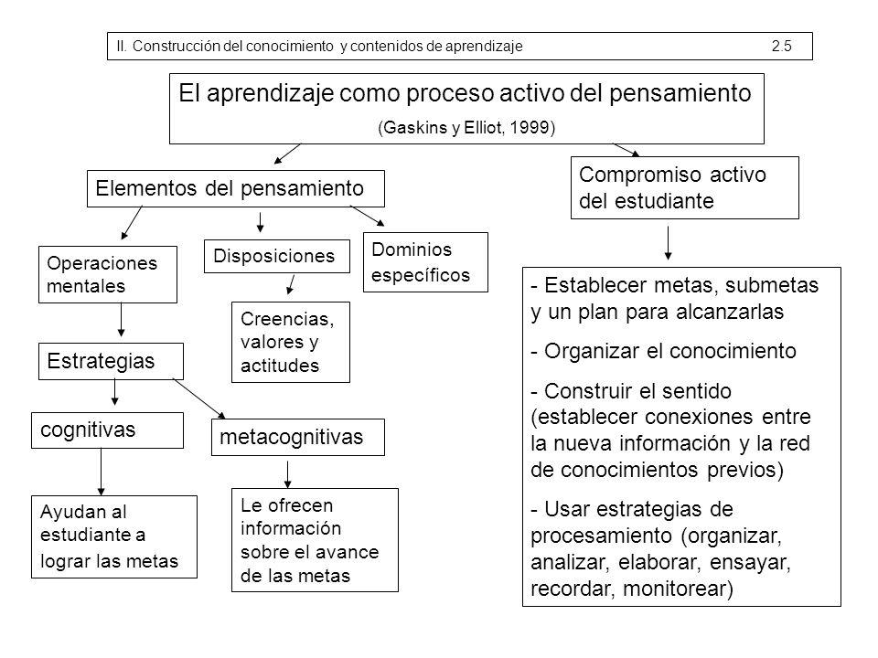 El aprendizaje como proceso activo del pensamiento (Gaskins y Elliot, 1999) Elementos del pensamiento Compromiso activo del estudiante Operaciones men