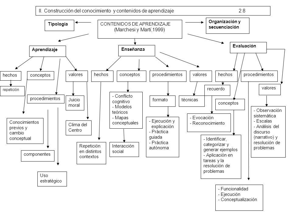 CONTENIDOS DE APRENDIZAJE (Marchesi y Martí,1999) Tipología Aprendizaje Enseñanza Evaluación Organización y secuenciación hechos repetición conceptos