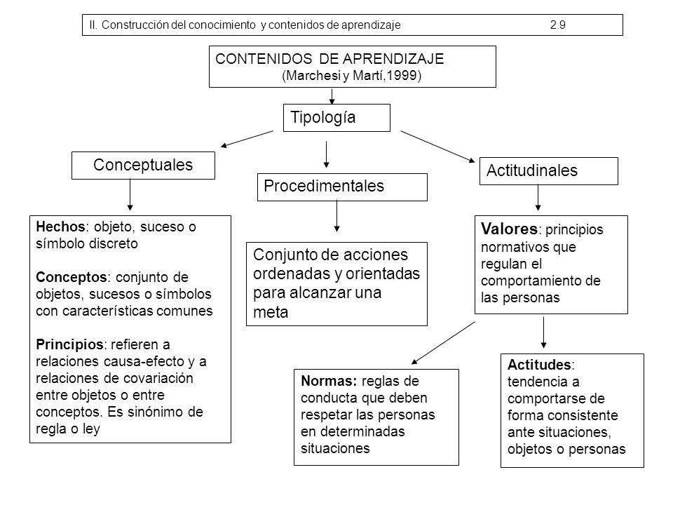 CONTENIDOS DE APRENDIZAJE (Marchesi y Martí,1999) Tipología Conceptuales Hechos: objeto, suceso o símbolo discreto Conceptos: conjunto de objetos, suc