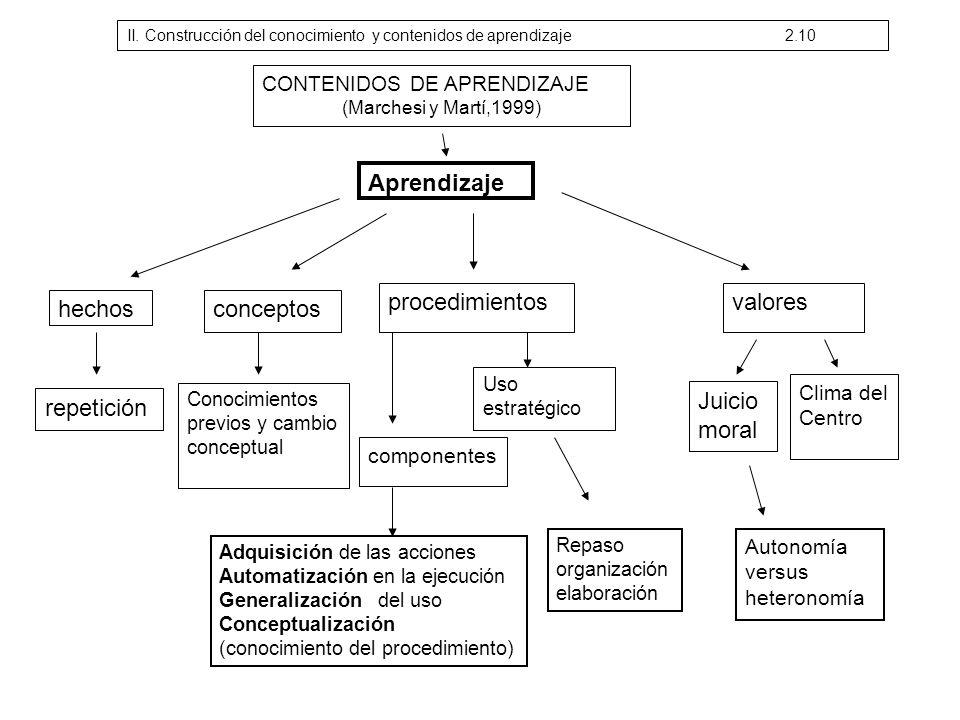 CONTENIDOS DE APRENDIZAJE (Marchesi y Martí,1999) Aprendizaje hechos repetición conceptos procedimientosvalores Conocimientos previos y cambio concept