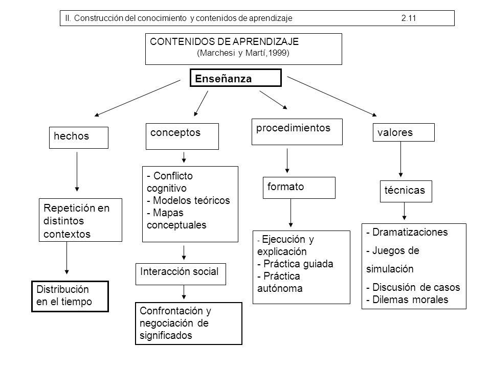 CONTENIDOS DE APRENDIZAJE (Marchesi y Martí,1999) Enseñanza hechos Repetición en distintos contextos conceptos - Conflicto cognitivo - Modelos teórico