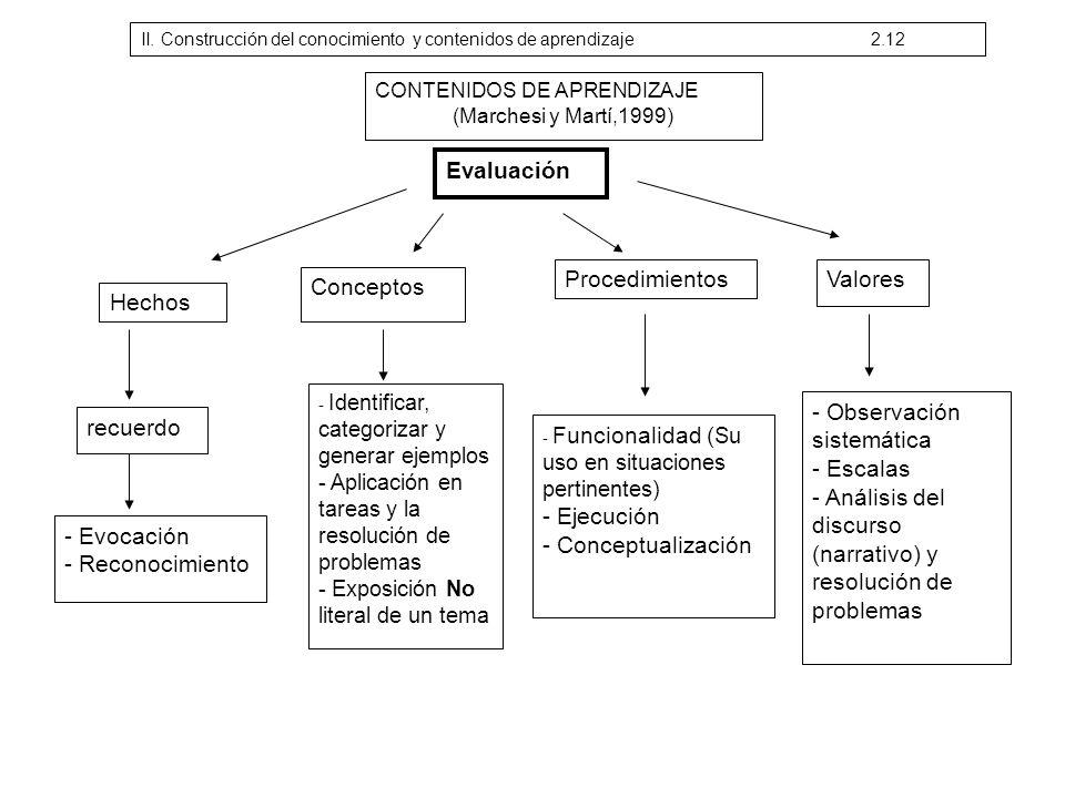 CONTENIDOS DE APRENDIZAJE (Marchesi y Martí,1999) Evaluación Hechos Conceptos recuerdo - Evocación - Reconocimiento - Identificar, categorizar y gener