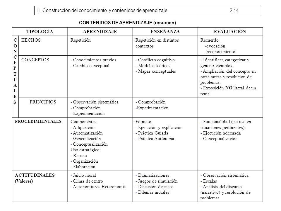 CONTENIDOS DE APRENDIZAJE (resumen) TIPOLOGÍAAPRENDIZAJEENSEÑANZAEVALUACIÓN CONCEPTUALESCONCEPTUALES HECHOSRepeticiónRepetición en distintos contextos