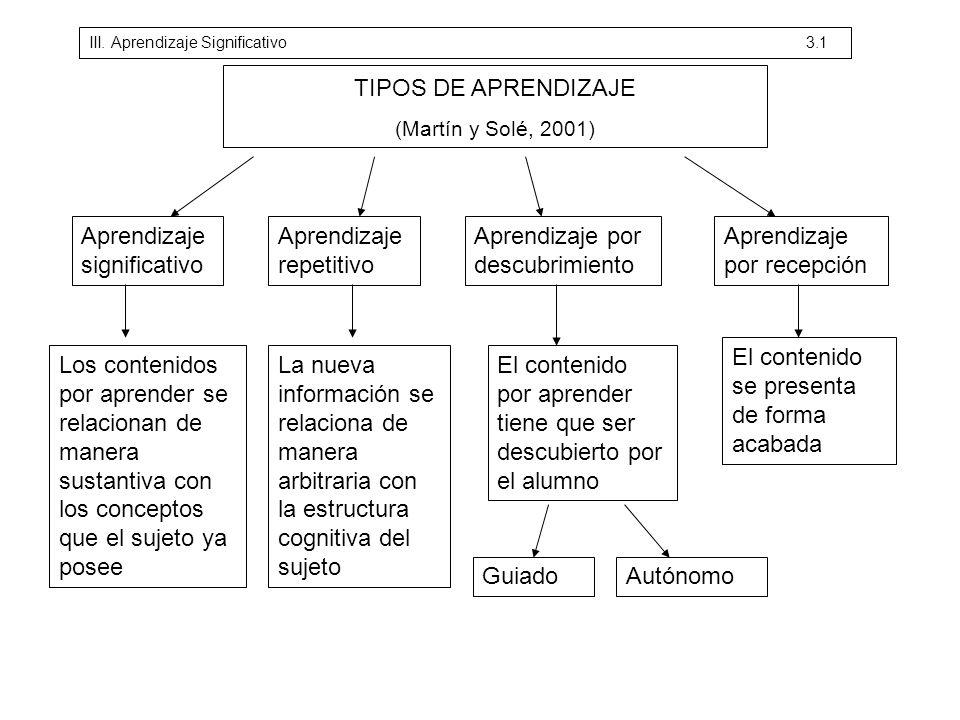 TIPOS DE APRENDIZAJE (Martín y Solé, 2001) Aprendizaje significativo Aprendizaje repetitivo Aprendizaje por descubrimiento Aprendizaje por recepción L