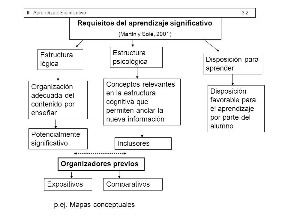 Requisitos del aprendizaje significativo (Martín y Solé, 2001) Estructura lógica Estructura psicológica Disposición para aprender Organización adecuad