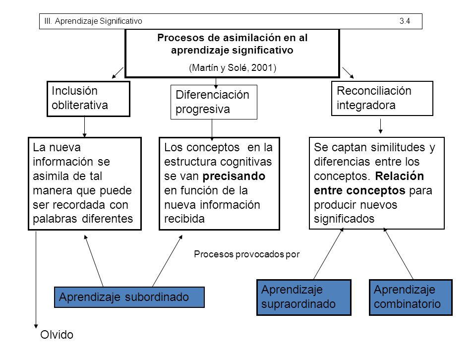 Procesos de asimilación en al aprendizaje significativo (Martín y Solé, 2001) Inclusión obliterativa Diferenciación progresiva Reconciliación integrad