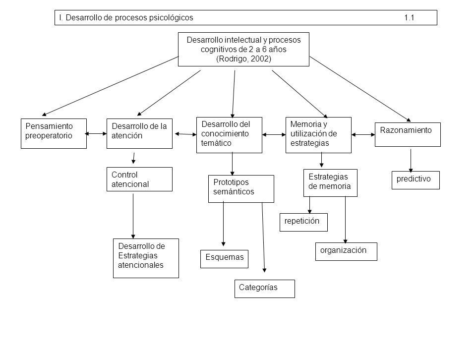 Desarrollo intelectual y procesos cognitivos de 2 a 6 años (Rodrigo, 2002) Pensamiento preoperatorio Desarrollo de la atención Desarrollo del conocimi