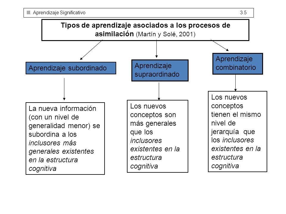 Aprendizaje subordinado Aprendizaje supraordinado Aprendizaje combinatorio La nueva información (con un nivel de generalidad menor) se subordina a los