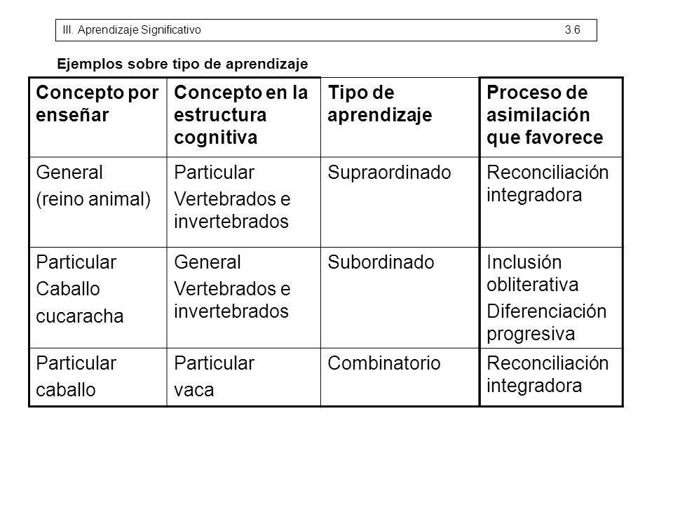 Concepto por enseñar Concepto en la estructura cognitiva Tipo de aprendizaje General (reino animal) Particular Vertebrados e invertebrados Supraordina