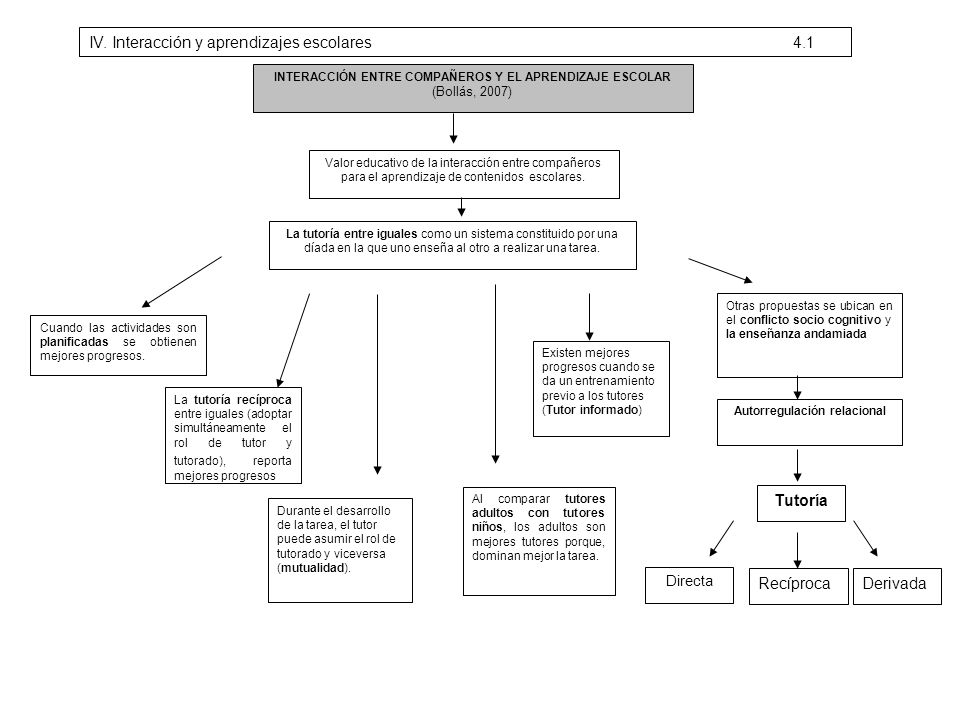 INTERACCIÓN ENTRE COMPAÑEROS Y EL APRENDIZAJE ESCOLAR (Bollás, 2007) Valor educativo de la interacción entre compañeros para el aprendizaje de conteni