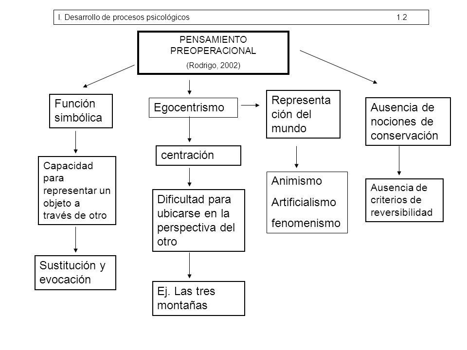 PENSAMIENTO PREOPERACIONAL (Rodrigo, 2002) Función simbólica Capacidad para representar un objeto a través de otro Sustitución y evocación Egocentrism
