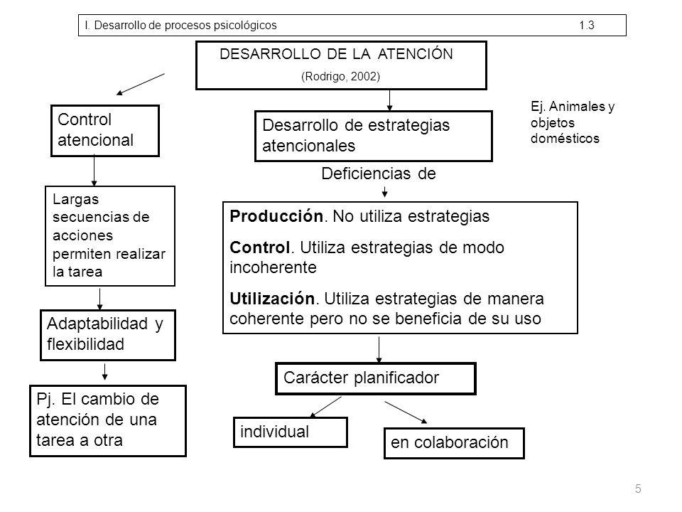 TIPOS DE APRENDIZAJE (Martín y Solé, 2001) Aprendizaje significativo Aprendizaje repetitivo Aprendizaje por descubrimiento Aprendizaje por recepción Los contenidos por aprender se relacionan de manera sustantiva con los conceptos que el sujeto ya posee La nueva información se relaciona de manera arbitraria con la estructura cognitiva del sujeto El contenido por aprender tiene que ser descubierto por el alumno El contenido se presenta de forma acabada GuiadoAutónomo III.