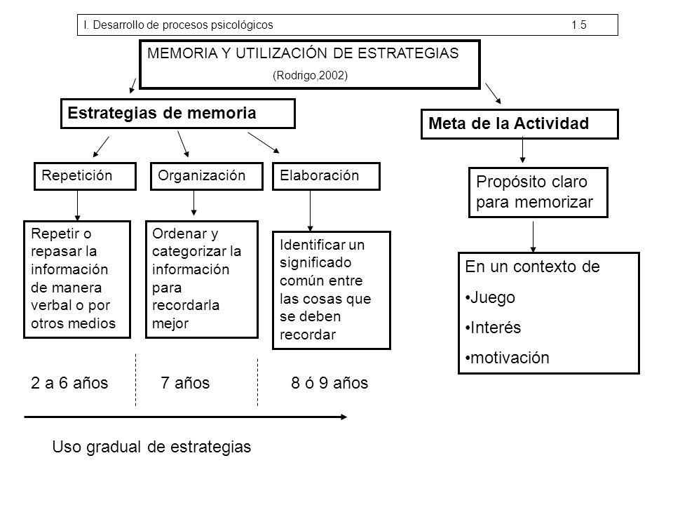 MEMORIA Y UTILIZACIÓN DE ESTRATEGIAS (Rodrigo,2002) Estrategias de memoria RepeticiónOrganizaciónElaboración Repetir o repasar la información de maner