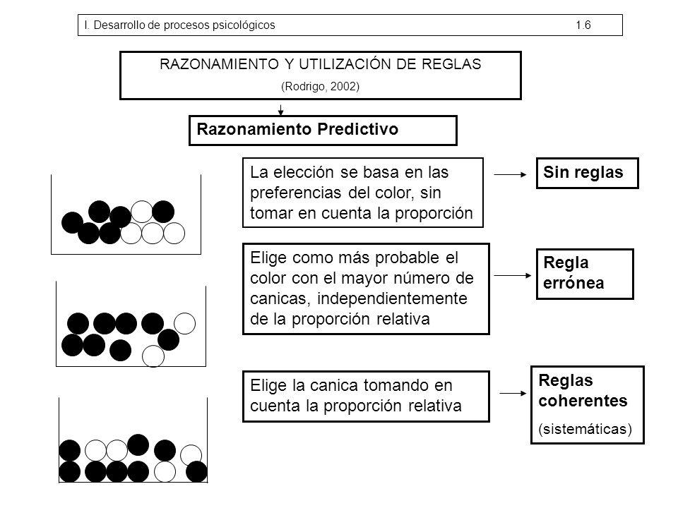 RAZONAMIENTO Y UTILIZACIÓN DE REGLAS (Rodrigo, 2002) Razonamiento Predictivo La elección se basa en las preferencias del color, sin tomar en cuenta la