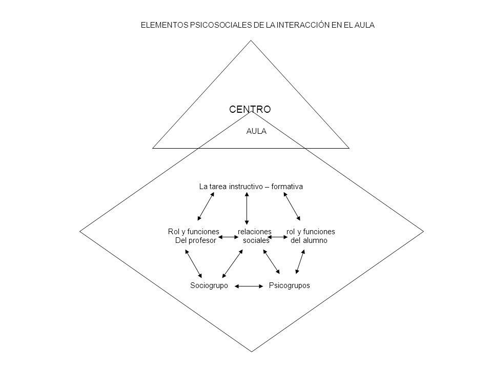 La tarea instructivo – formativa Rol y funciones relaciones rol y funciones Del profesor sociales del alumno Sociogrupo Psicogrupos CENTRO AULA ELEMEN