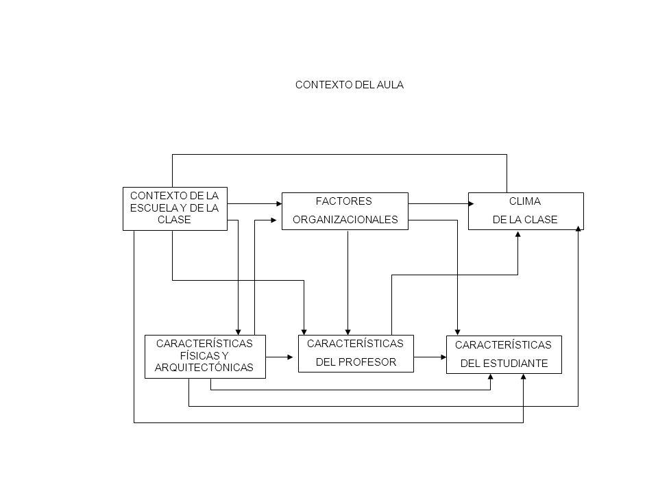 CONTEXTO DE LA ESCUELA Y DE LA CLASE FACTORES ORGANIZACIONALES CLIMA DE LA CLASE CARACTERÍSTICAS FÍSICAS Y ARQUITECTÓNICAS CARACTERÍSTICAS DEL PROFESO
