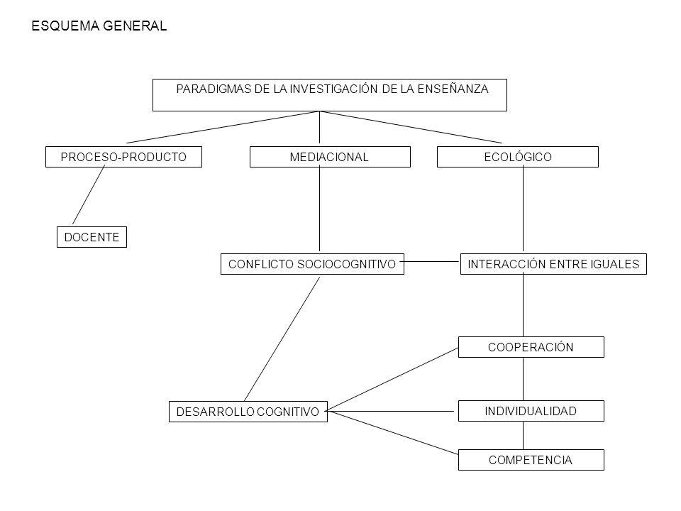 ESQUEMA GENERAL PROCESO-PRODUCTOMEDIACIONALECOLÓGICO CONFLICTO SOCIOCOGNITIVOINTERACCIÓN ENTRE IGUALES DESARROLLO COGNITIVO COOPERACIÓN INDIVIDUALIDAD