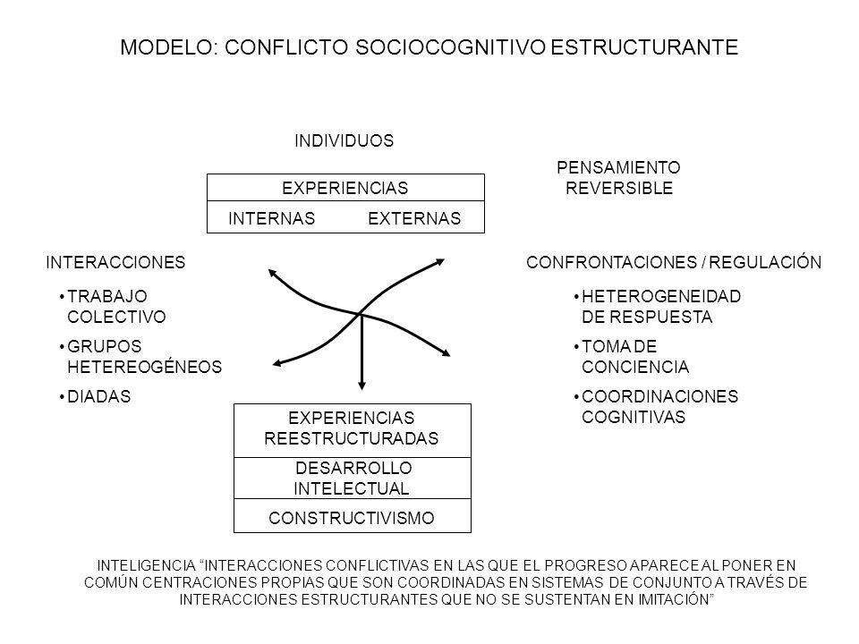 MODELO: CONFLICTO SOCIOCOGNITIVO ESTRUCTURANTE INDIVIDUOS EXPERIENCIAS INTERNAS EXTERNAS EXPERIENCIAS REESTRUCTURADAS DESARROLLO INTELECTUAL CONSTRUCT