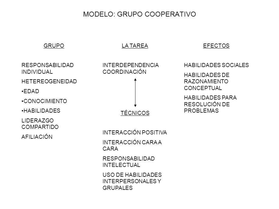 MODELO: GRUPO COOPERATIVO GRUPO RESPONSABILIDAD INDIVIDUAL HETEREOGENEIDAD EDAD CONOCIMIENTO HABILIDADES LIDERAZGO COMPARTIDO AFILIACIÓN LA TAREA INTE