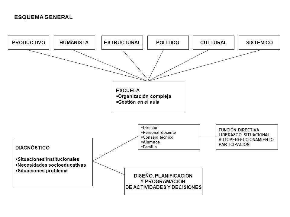 SISTÉMICO ESCUELA Organización compleja Gestión en el aula CULTURALPOLÍTICOESTRUCTURALHUMANISTAPRODUCTIVO DIAGNÓSTICO Situaciones institucionales Nece