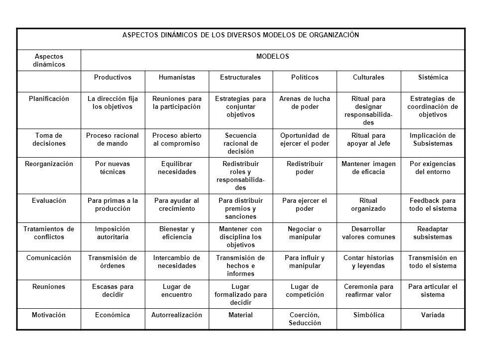 ASPECTOS DINÁMICOS DE LOS DIVERSOS MODELOS DE ORGANIZACIÓN Aspectos dinámicos MODELOS ProductivosHumanistasEstructuralesPolíticosCulturalesSistémica P
