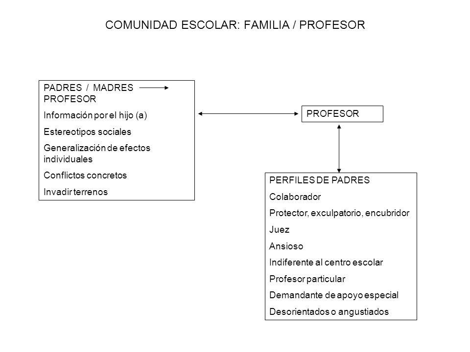 COMUNIDAD ESCOLAR: FAMILIA / PROFESOR PADRES / MADRES PROFESOR Información por el hijo (a) Estereotipos sociales Generalización de efectos individuale