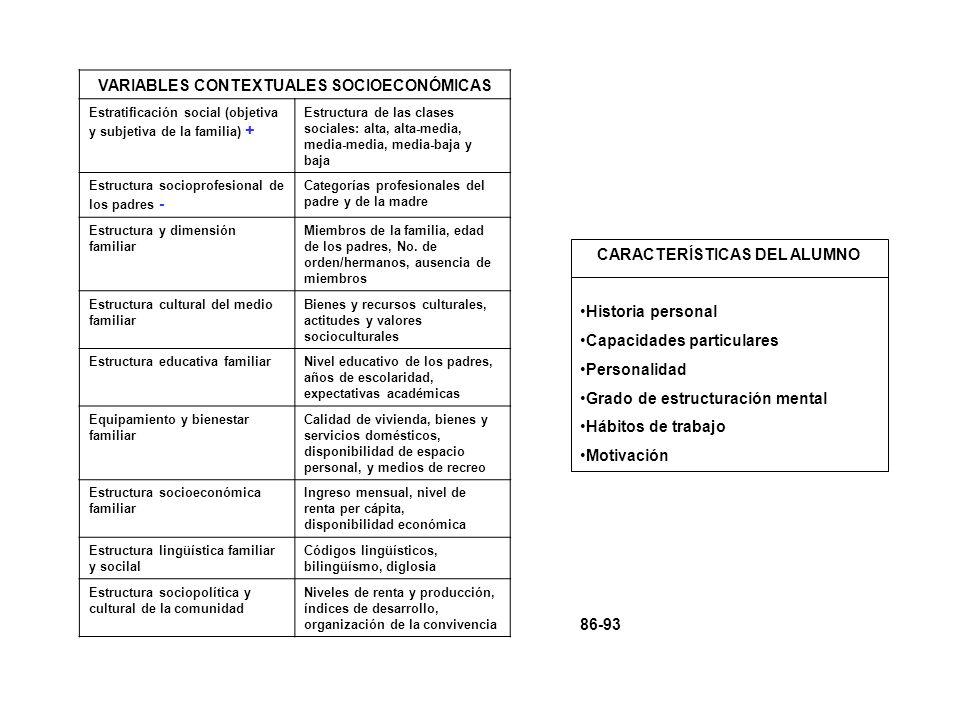 VARIABLES CONTEXTUALES SOCIOECONÓMICAS Estratificación social (objetiva y subjetiva de la familia) + Estructura de las clases sociales: alta, alta-med