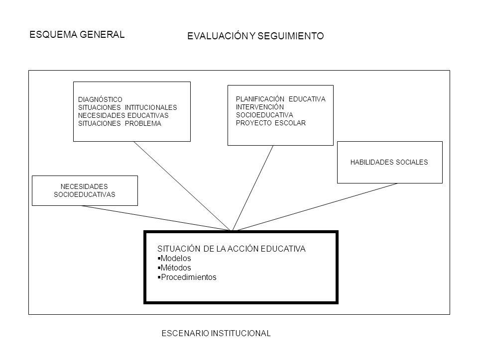 ESQUEMA GENERAL EVALUACIÓN Y SEGUIMIENTO ESCENARIO INSTITUCIONAL DIAGNÓSTICO SITUACIONES INTITUCIONALES NECESIDADES EDUCATIVAS SITUACIONES PROBLEMA NE