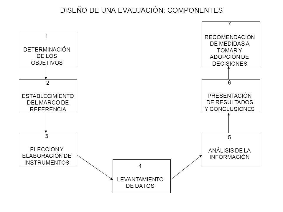 DISEÑO DE UNA EVALUACIÓN: COMPONENTES 1 DETERMINACIÓN DE LOS OBJETIVOS 2 ESTABLECIMIENTO DEL MARCO DE REFERENCIA 3 ELECCIÓN Y ELABORACIÓN DE INSTRUMEN