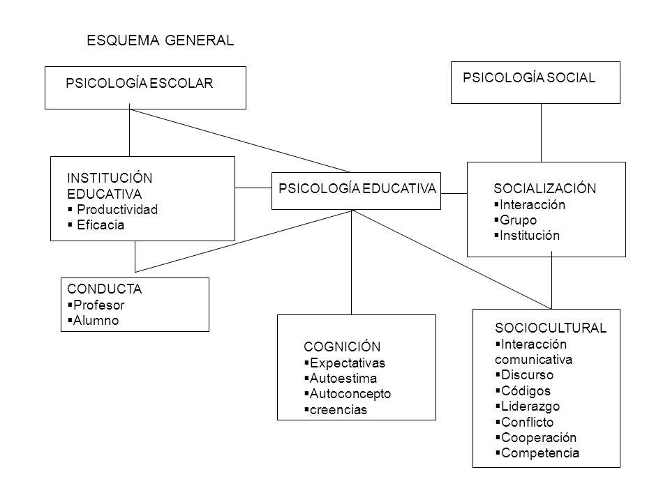 ESQUEMA GENERAL PSICOLOGÍA ESCOLAR INSTITUCIÓN EDUCATIVA Productividad Eficacia CONDUCTA Profesor Alumno PSICOLOGÍA EDUCATIVA COGNICIÓN Expectativas A