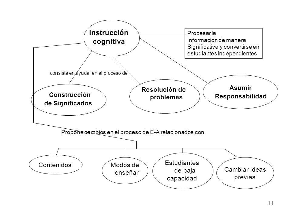 10 Alumno Actividad Procesos Cognitivos Construcción Significado Nivel de desarrollo Disposición Conocimiento previo Material lógico Modificar y reest