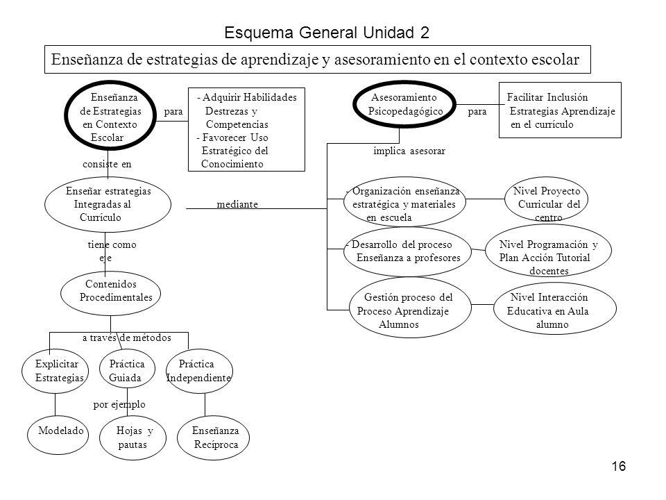 15 Presentación Con base en el texto Monereo (1999) en esta Unidad se discute el valor de y el papel que puede jugar el asesoramiento psicopedagógico,