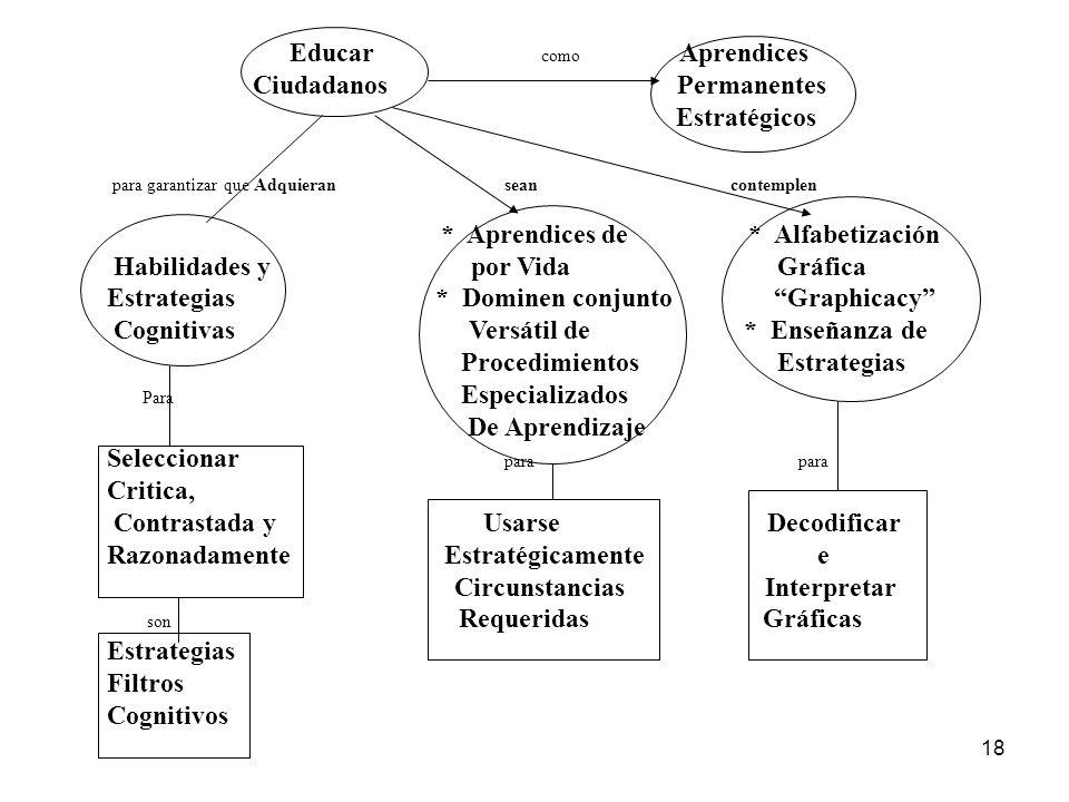 17 Utilización de Múltiples Lenguajes comunicativos Caducidad conocimiento Saturación de información Infoxicación Sociedad del conocimiento y estrateg