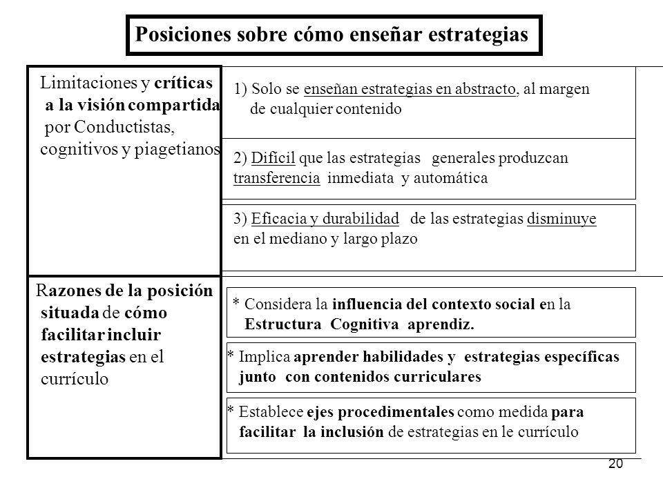 19 Dos Posiciones Conductistas Piagetianos sostenida Visión Visión sostenida por Psicología Cognitivos Compartida Situada Educativa e Instruccional co