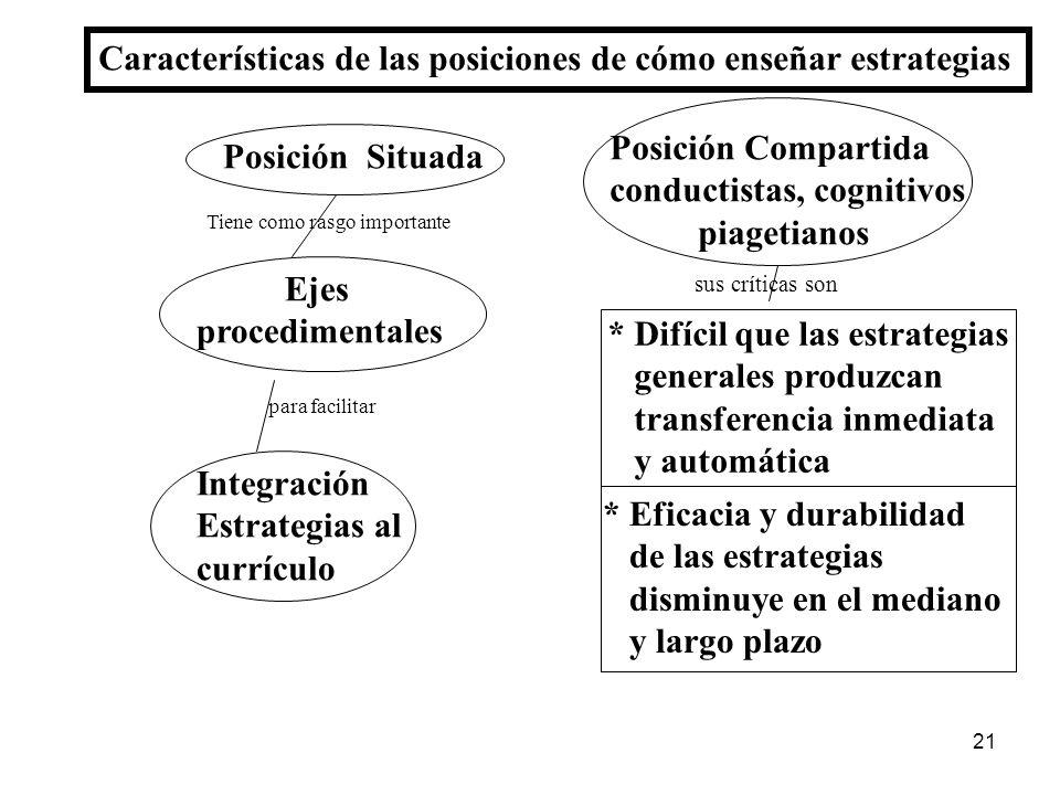 20 Limitaciones y críticas a la visión compartida por Conductistas, cognitivos y piagetianos Posiciones sobre cómo enseñar estrategias Razones de la p