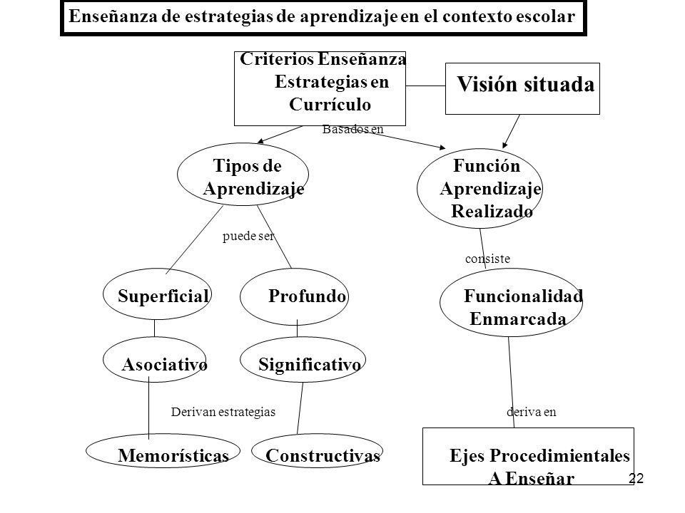 21 Características de las posiciones de cómo enseñar estrategias Posición Situada Tiene como rasgo importante Ejes procedimentales para facilitar Inte