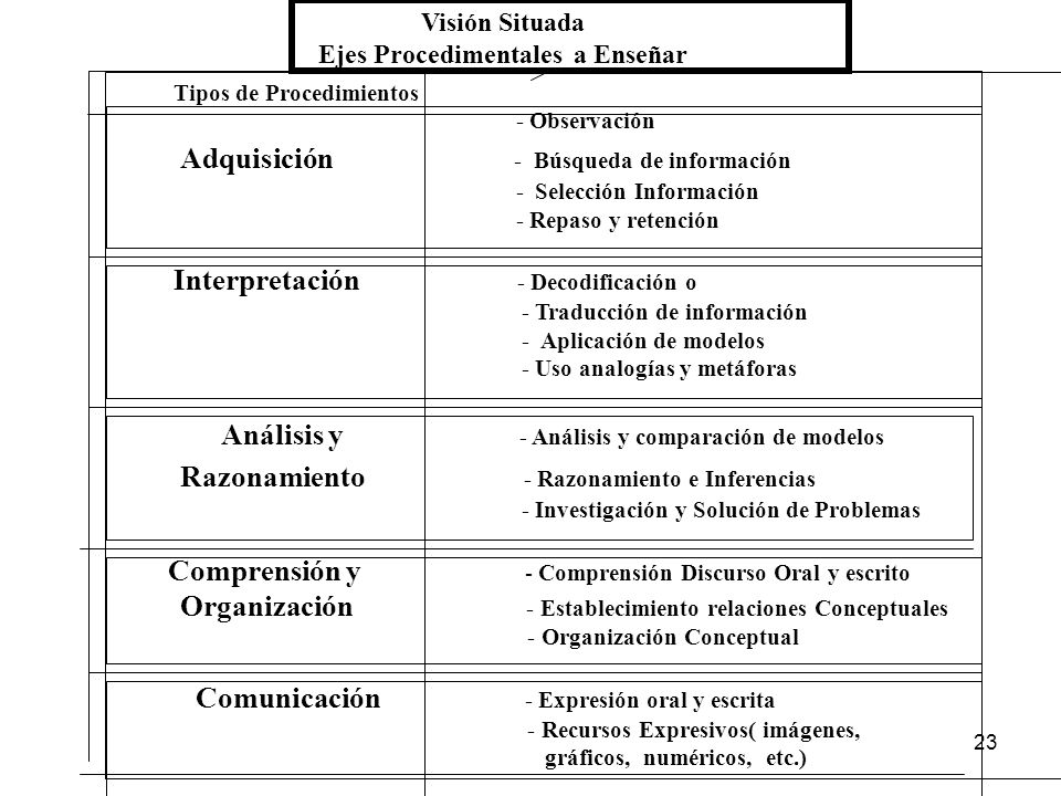 22 Criterios Enseñanza Estrategias en Currículo Basados en Tipos de Función Aprendizaje Aprendizaje Realizado puede ser consiste Superficial Profundo