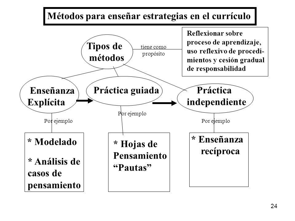 23 Tipos de Procedimientos - Observación Adquisición - Búsqueda de información - Selección Información - Repaso y retención Interpretación - Decodific