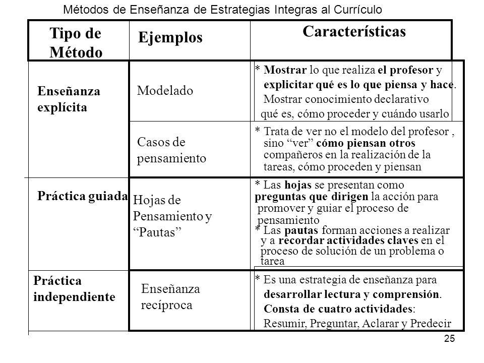 24 Métodos para enseñar estrategias en el currículo Tipos de métodos tiene como propósito Reflexionar sobre proceso de aprendizaje, uso reflexivo de p