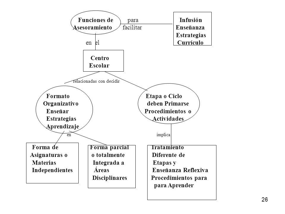 25 Enseñanza explícita Práctica guiada Práctica independiente Tipo de Método Ejemplos Características Modelado Casos de pensamiento Hojas de Pensamien