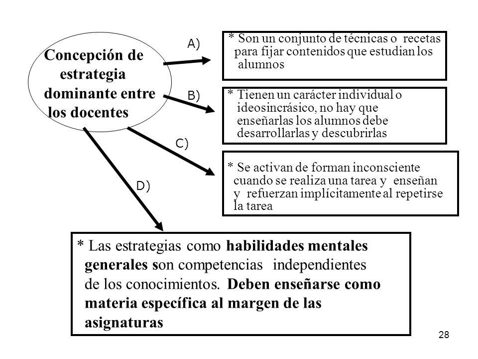 27 Concepción de estrategia dominante entre los docentes * Son un conjunto de técnicas o recetas para fijar contenidos que estudian los alumnos * Tien