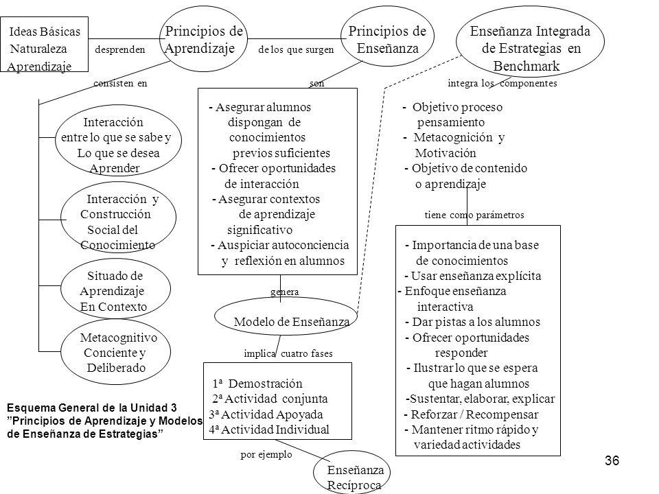 35 Presentación Con respecto al texto de Gaskins y Elliot (1999) en esta Unidad se profundiza en cómo enseñar estrategias de aprendizaje integradas al