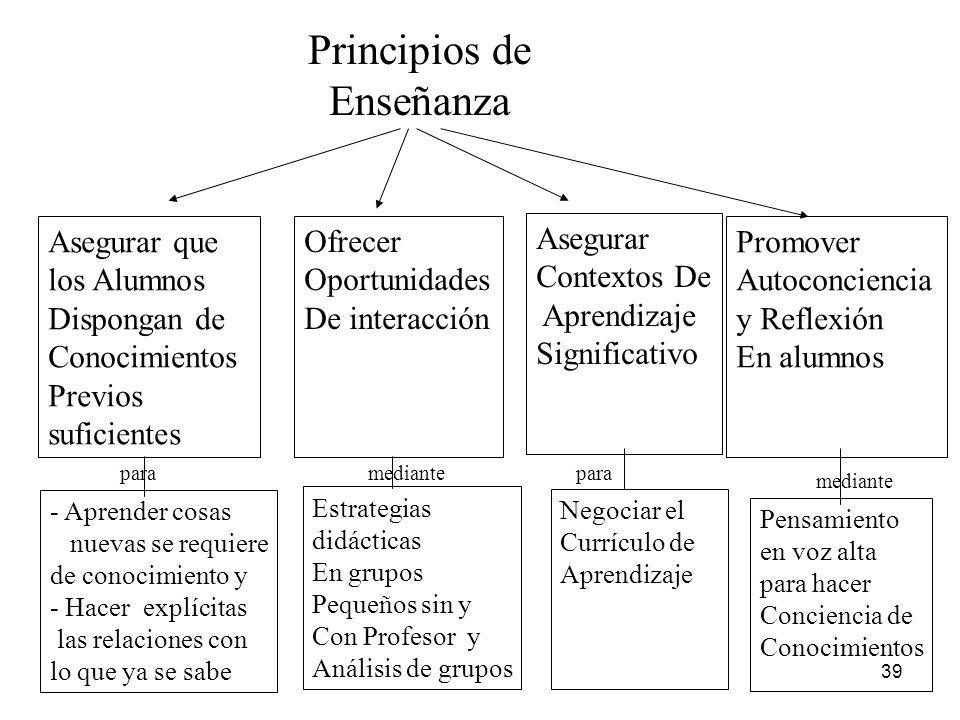 38 Principios de Aprendizaje Interacción Entre lo que se sabe y lo que se desea aprender Social Situado Metacognitivo CARACTERÍSTICAS - Existencia y r