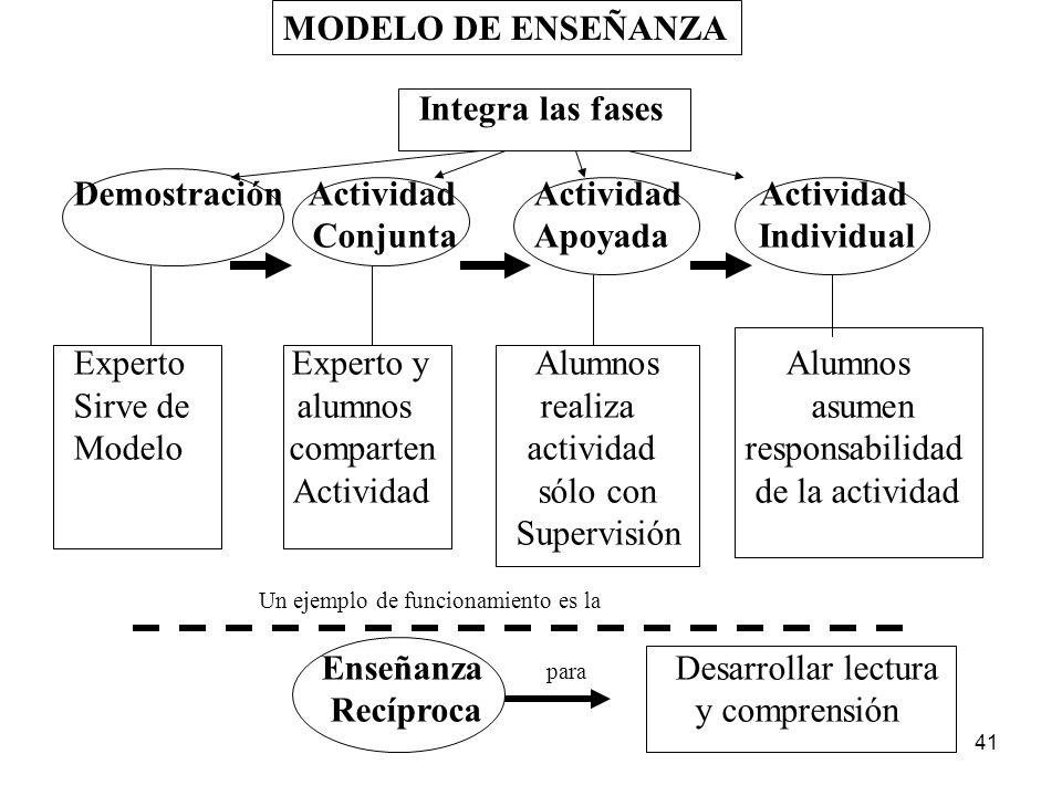 40 a) Principios de b) Enseñanza c) d) DEFINICIÓN Asegurar que los Alumnos Dispongan de Conocimientos Previos suficientes Ofrecer oportunidades de int