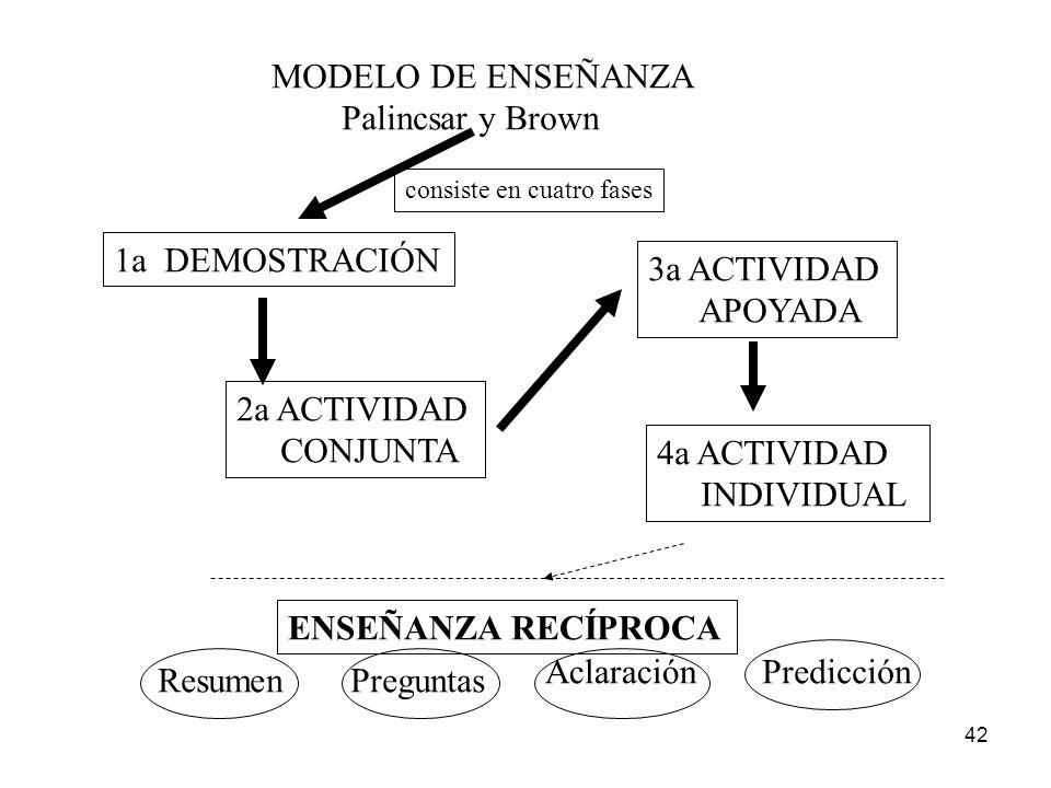 41 MODELO DE ENSEÑANZA Integra las fases Demostración Actividad Actividad Actividad Conjunta Apoyada Individual Experto Experto y Alumnos Alumnos Sirv